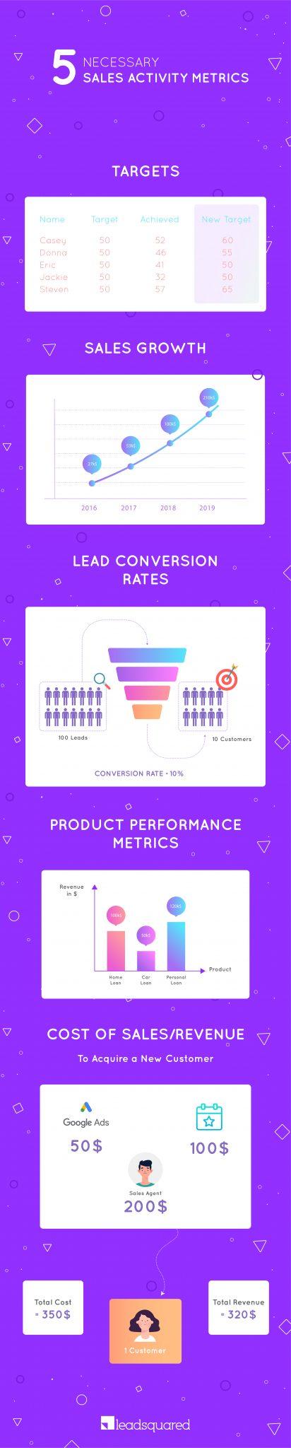 Sales activity metrics - infographics